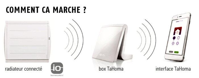Box Tahoma et radiateurs Atlantic Sauter