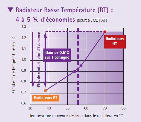 Moins de convection avec les radiateurs basse température