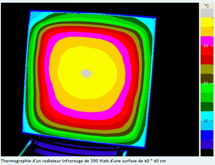 Thermographie d'un radiateur infrarouge de 350 Watts