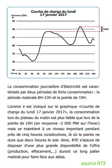 Pointes de consommation d'électricité en France