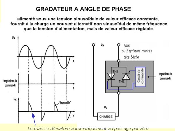 Gradateur par angle de phase