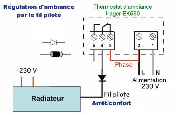 Régulation fil pilote avec un thermostat d'ambiance