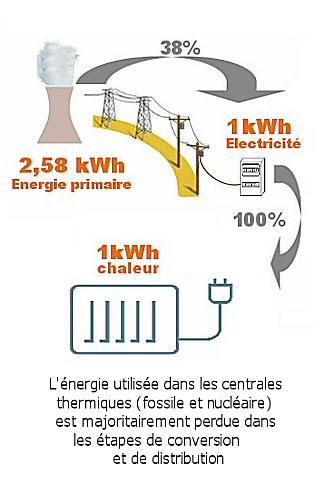 Le rendement du réseau de production et de distribution d'électricité est de 38%