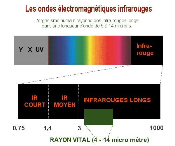 Le rayonnement infrarouge long