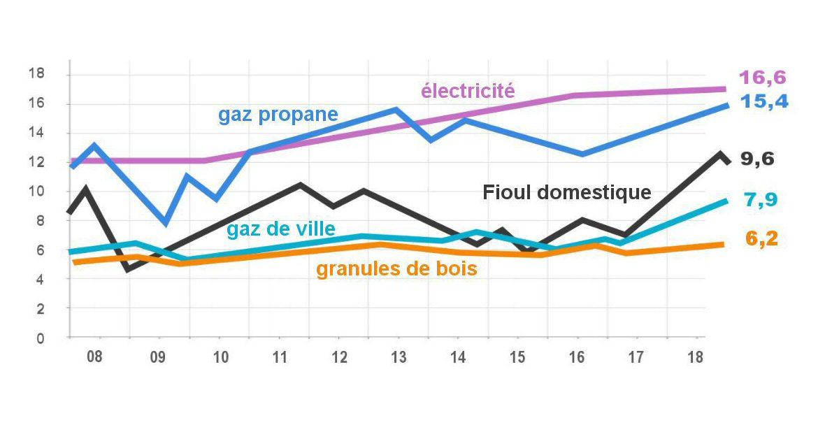 Comparaison du prix des différentes énergies utilisées pour le chauffage